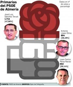 primarias del PSOE en Almer'a