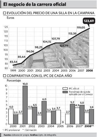 Evolución del precio de una silla en La Campana