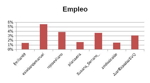 24M_empleo