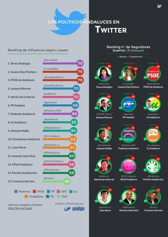 Candidatos a la Junta de Andalucía: Estudio de Twitter - Prodigia