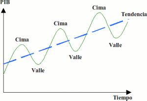 ciclos-economicos_0